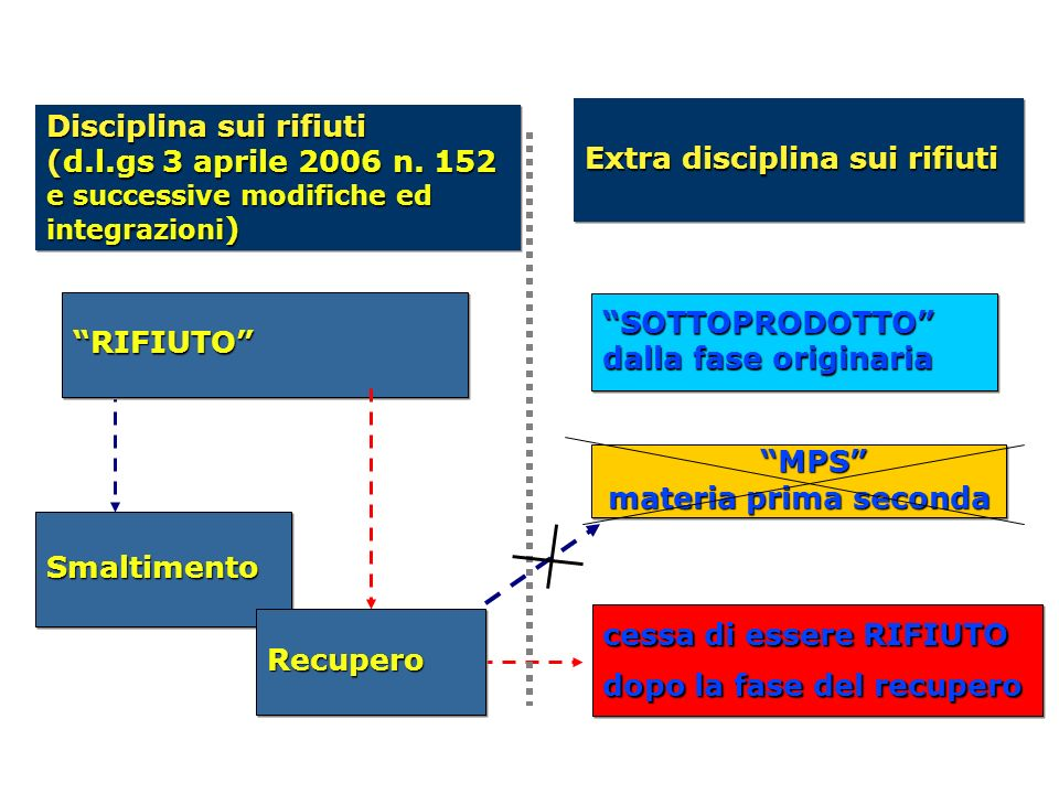 MPS materia prima seconda