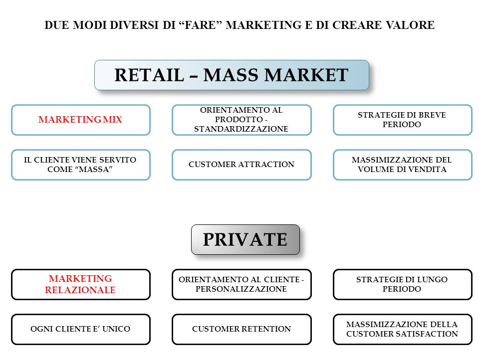 RETAIL – MASS MARKET PRIVATE