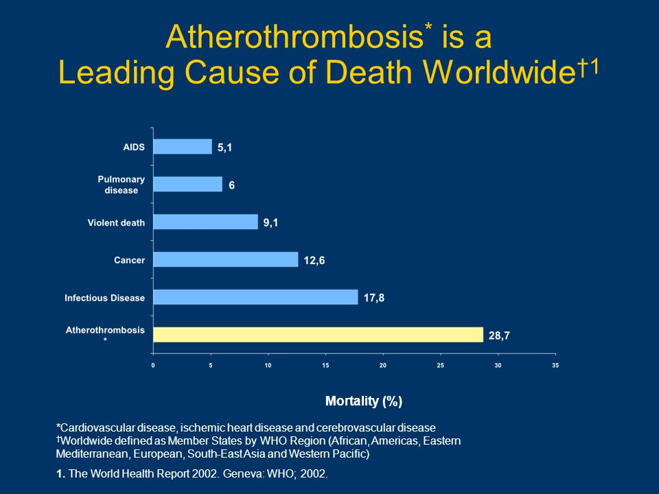 Atherothrombosis* is a Leading Cause of Death Worldwide†1