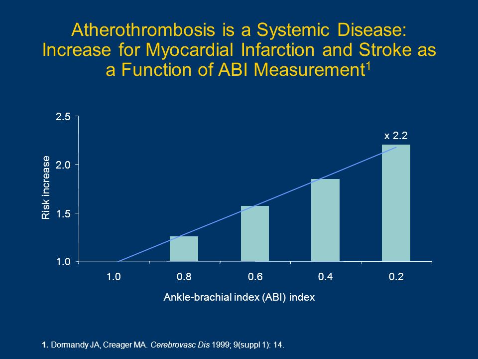 Atherothrombosis is a Systemic Disease: Increase for Myocardial Infarction and Stroke as a Function of ABI Measurement1