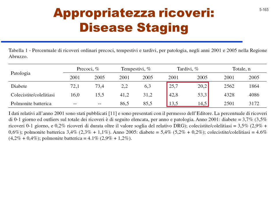 Appropriatezza ricoveri: Disease Staging