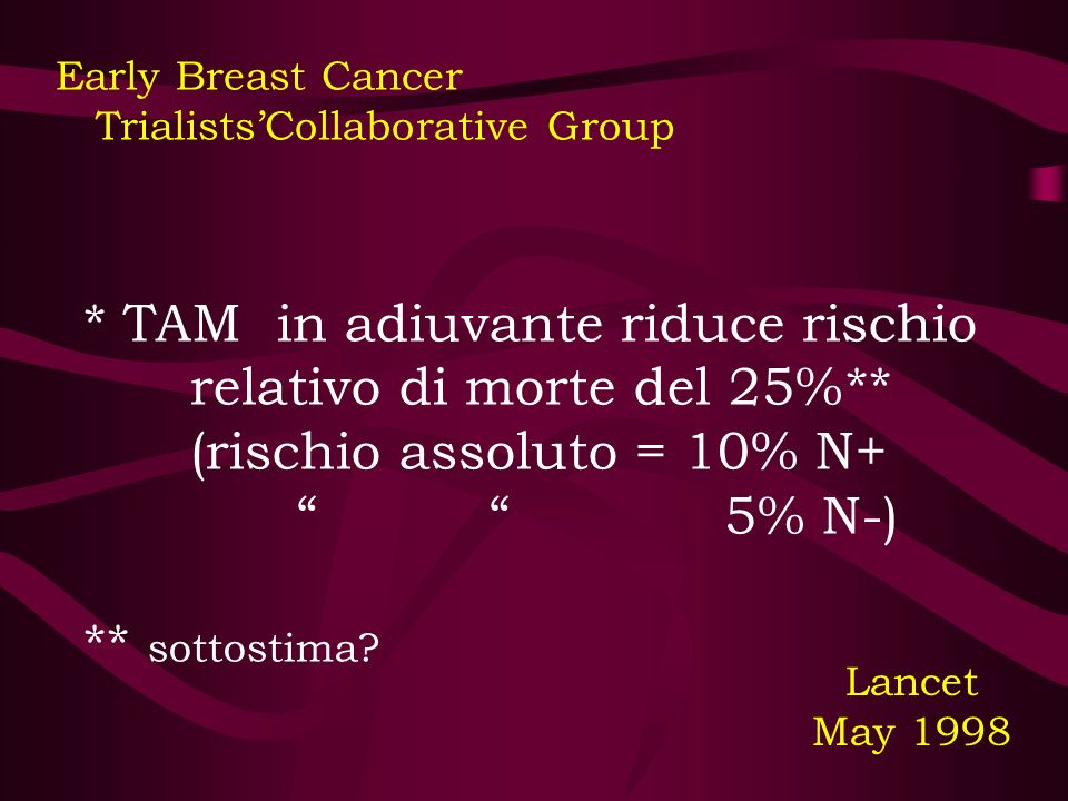Early Breast Cancer - Trialists'Collaborative Group (III)