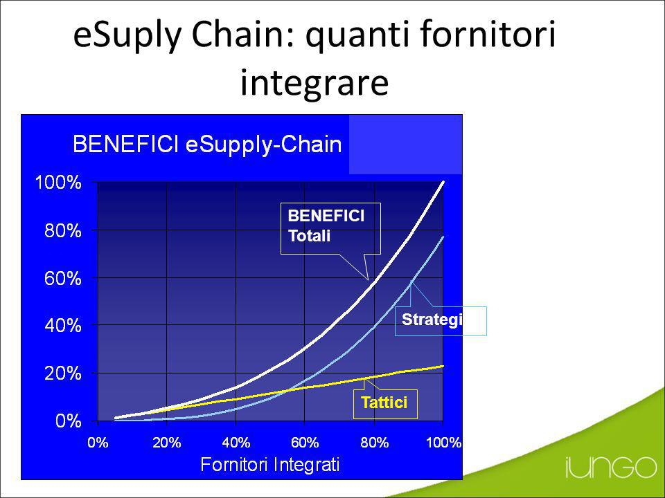eSuply Chain: quanti fornitori integrare