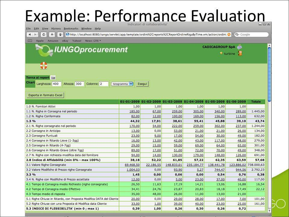 Example: Performance Evaluation