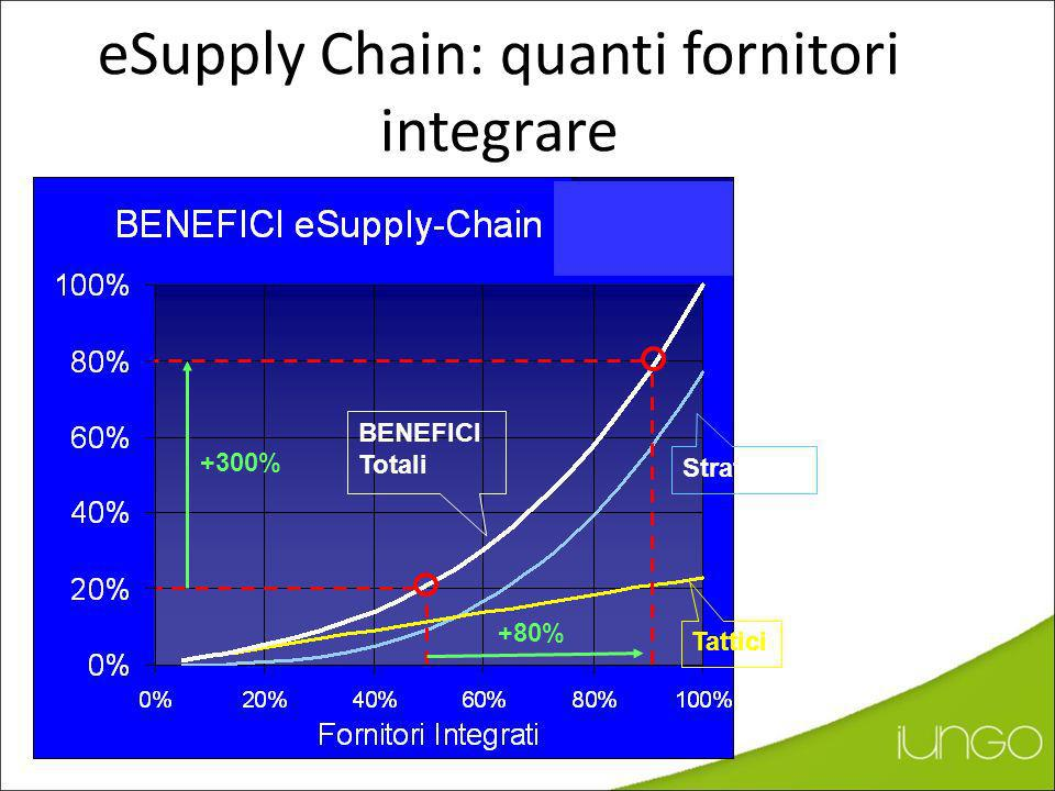 eSupply Chain: quanti fornitori integrare