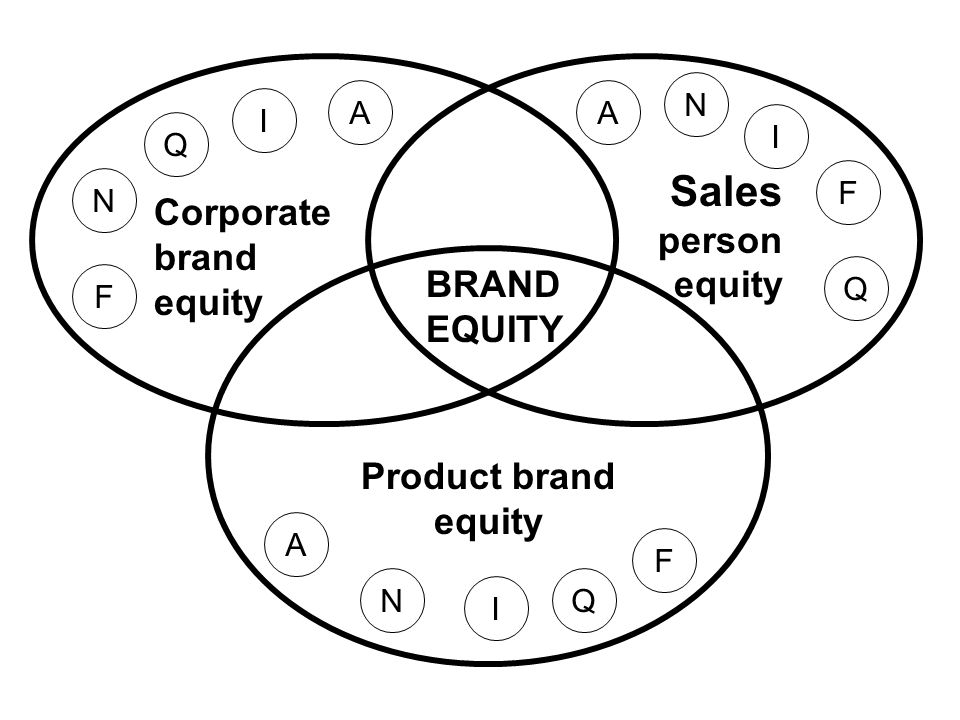 Sales person equity Corporate brand equity BRAND EQUITY