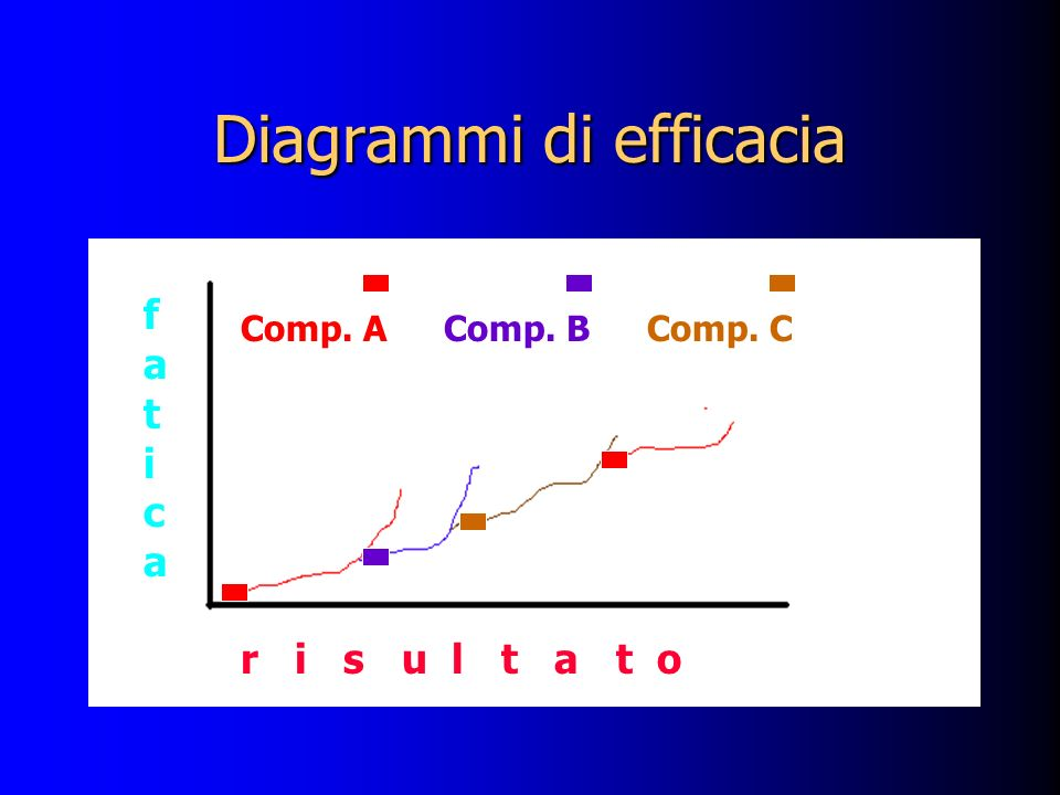 Diagrammi di efficacia