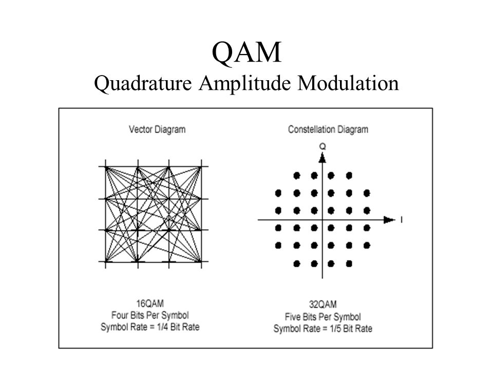 QAM Quadrature Amplitude Modulation
