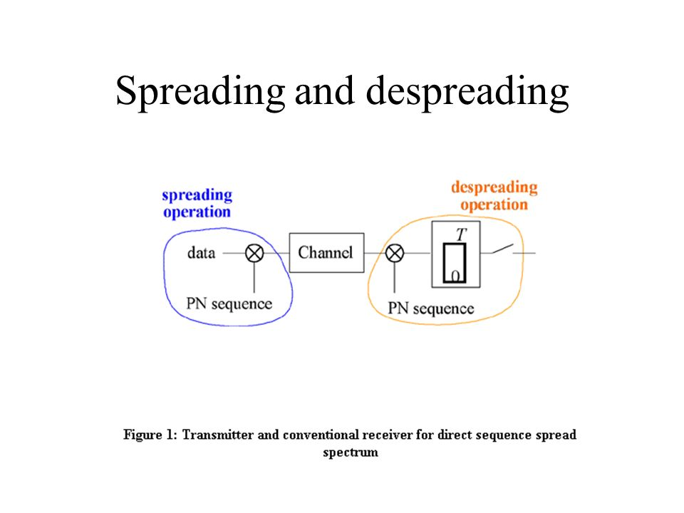 Spreading and despreading