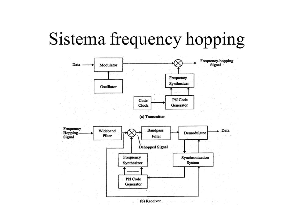Sistema frequency hopping