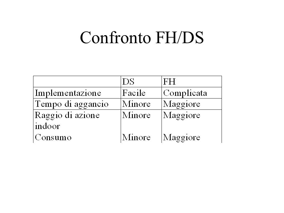 Confronto FH/DS