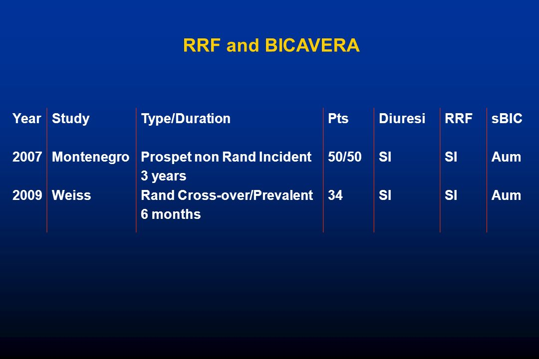 RRF and BICAVERA Year Study Montenegro Weiss Type/Duration
