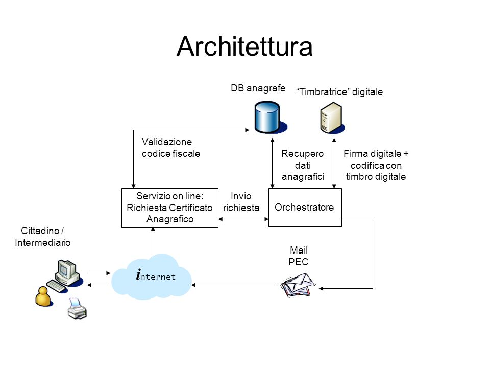 Architettura internet DB anagrafe Timbratrice digitale