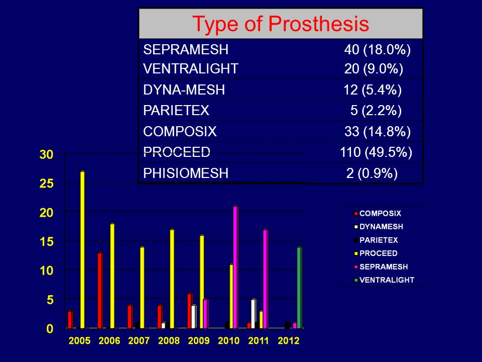 Type of Prosthesis SEPRAMESH VENTRALIGHT 40 (18.0%) 20 (9.0%)