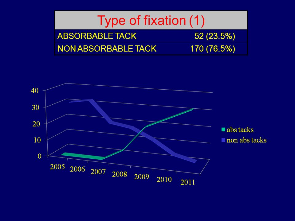 Type of fixation (1) ABSORBABLE TACK 52 (23.5%) NON ABSORBABLE TACK
