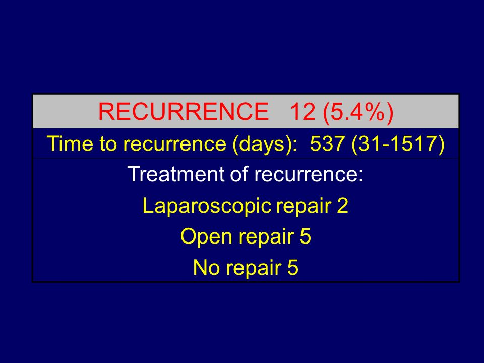 RECURRENCE 12 (5.4%) Time to recurrence (days): 537 ( )