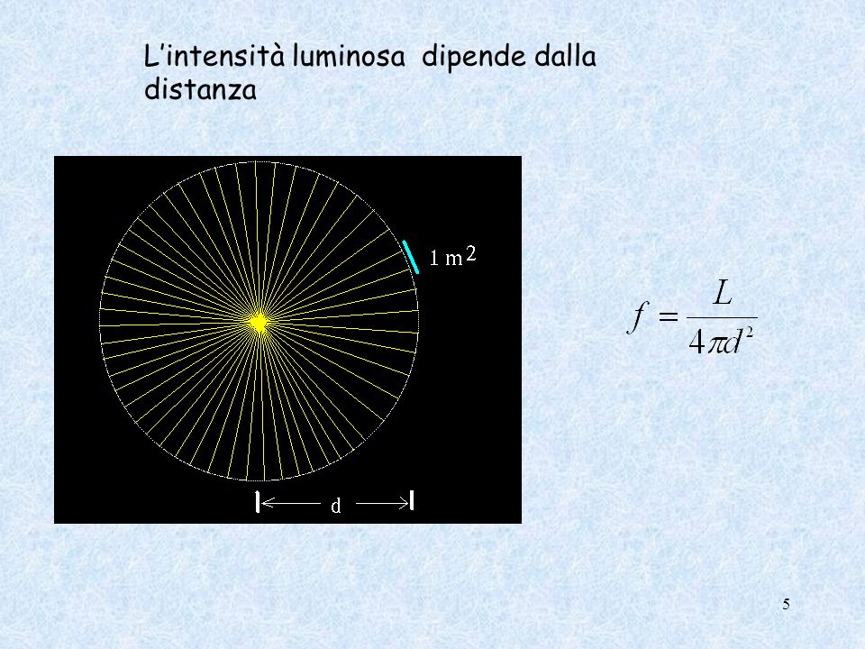 L'intensità luminosa dipende dalla distanza