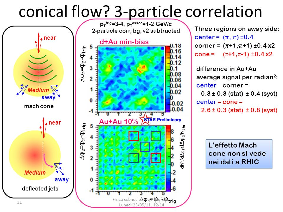 conical flow 3-particle correlation