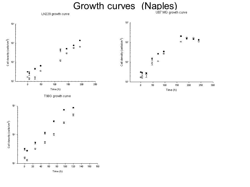 Growth curves (Naples)