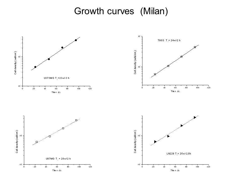 Growth curves (Milan)