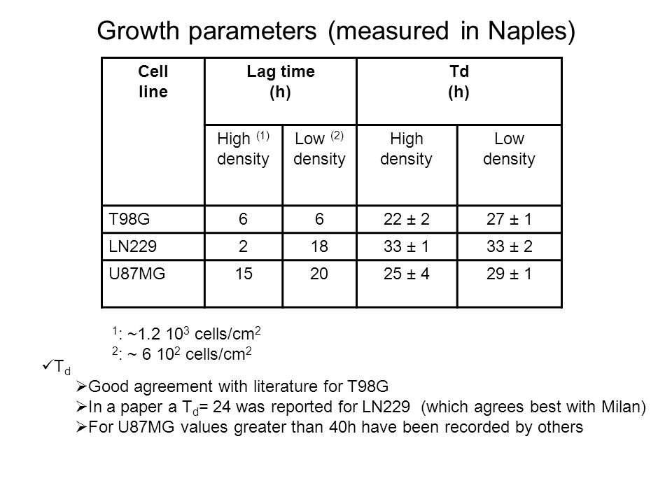 Growth parameters (measured in Naples)