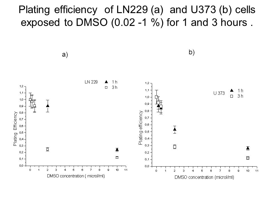 Plating efficiency of LN229 (a) and U373 (b) cells exposed to DMSO (0