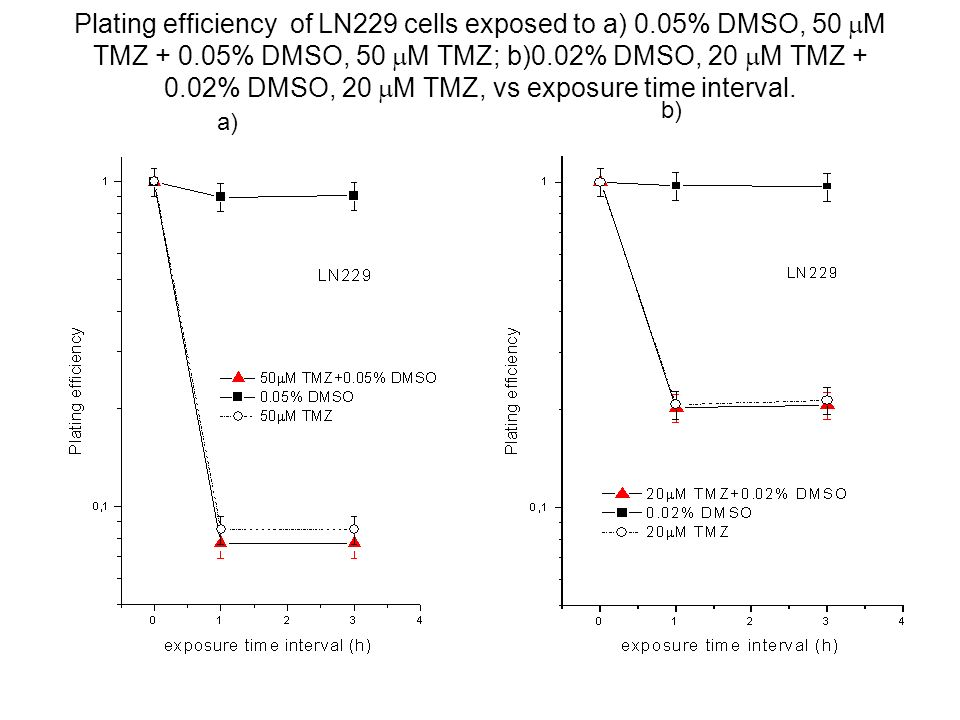 Plating efficiency of LN229 cells exposed to a) 0