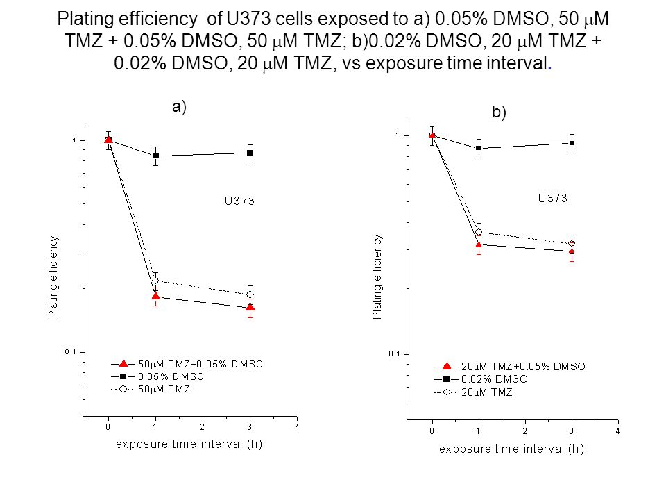 Plating efficiency of U373 cells exposed to a) 0
