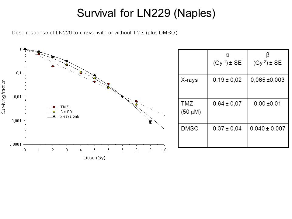Survival for LN229 (Naples)