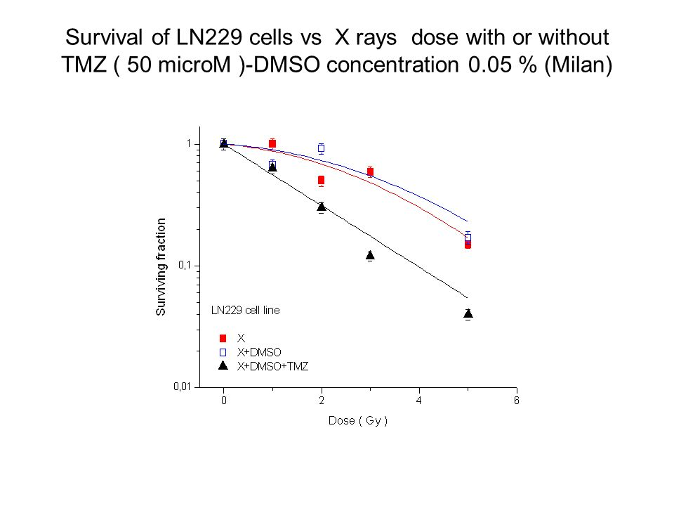 Survival of LN229 cells vs X rays dose with or without TMZ ( 50 microM )-DMSO concentration 0.05 % (Milan)