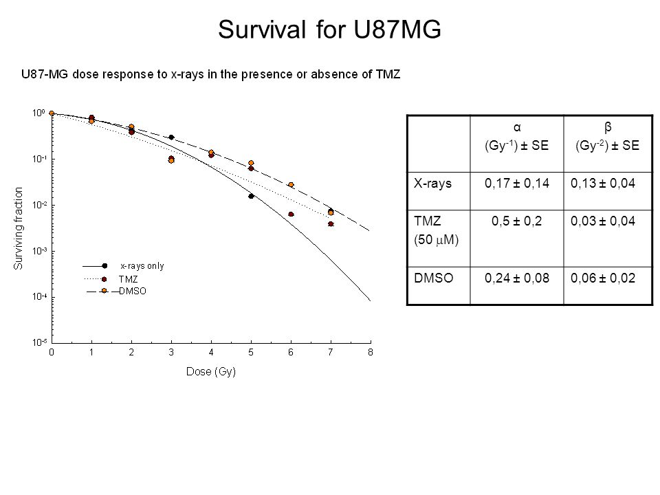 Survival for U87MG α (Gy-1) ± SE β (Gy-2) ± SE X-rays 0,17 ± 0,14