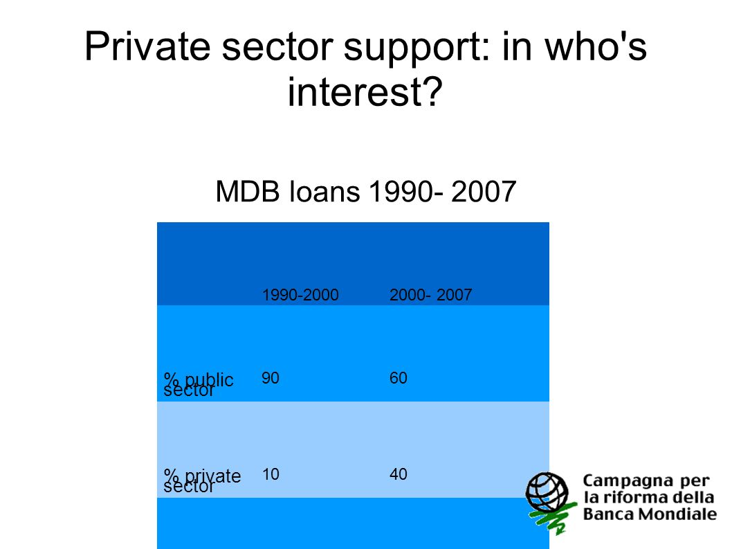 Private sector support: in who s interest