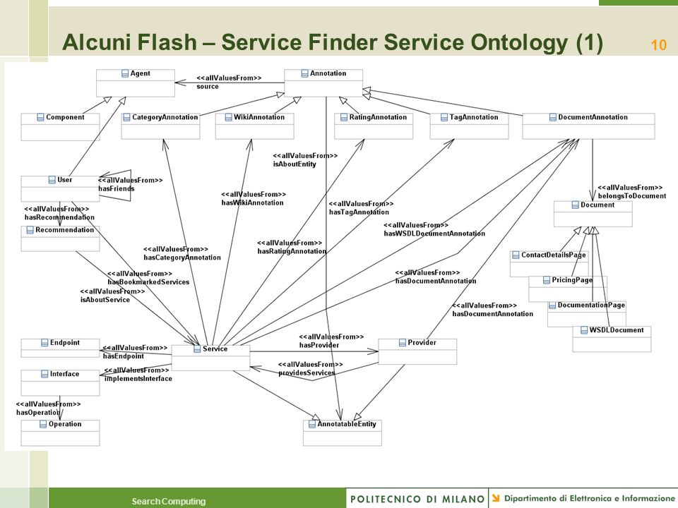 Alcuni Flash – Service Finder Service Ontology (1)