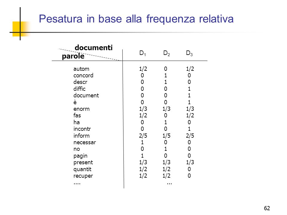 Pesatura in base alla frequenza relativa