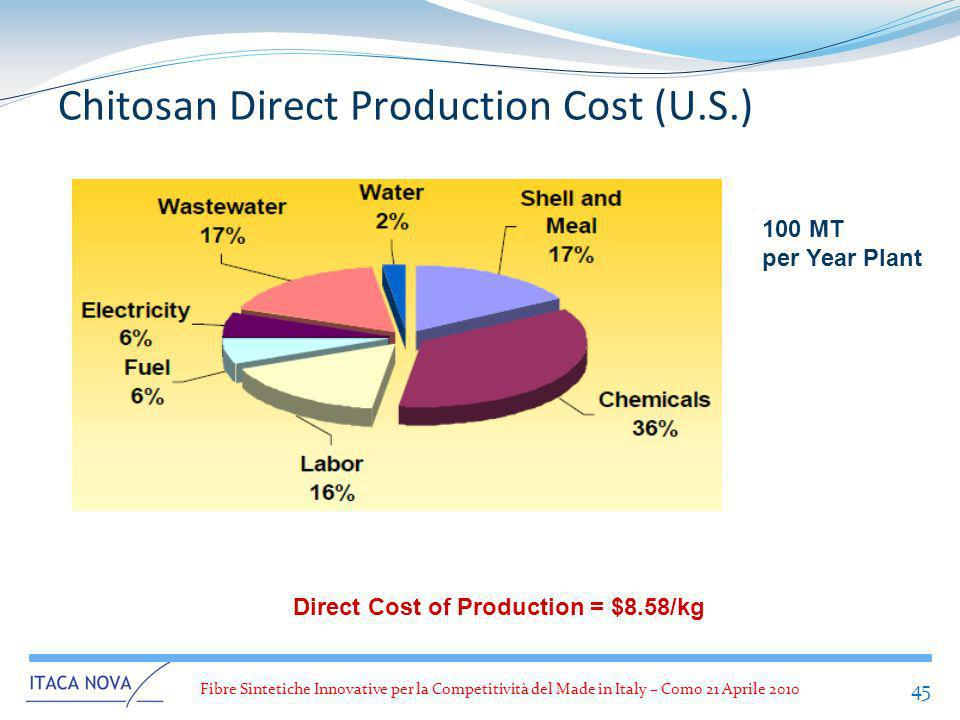 Chitosan Direct Production Cost (U.S.)