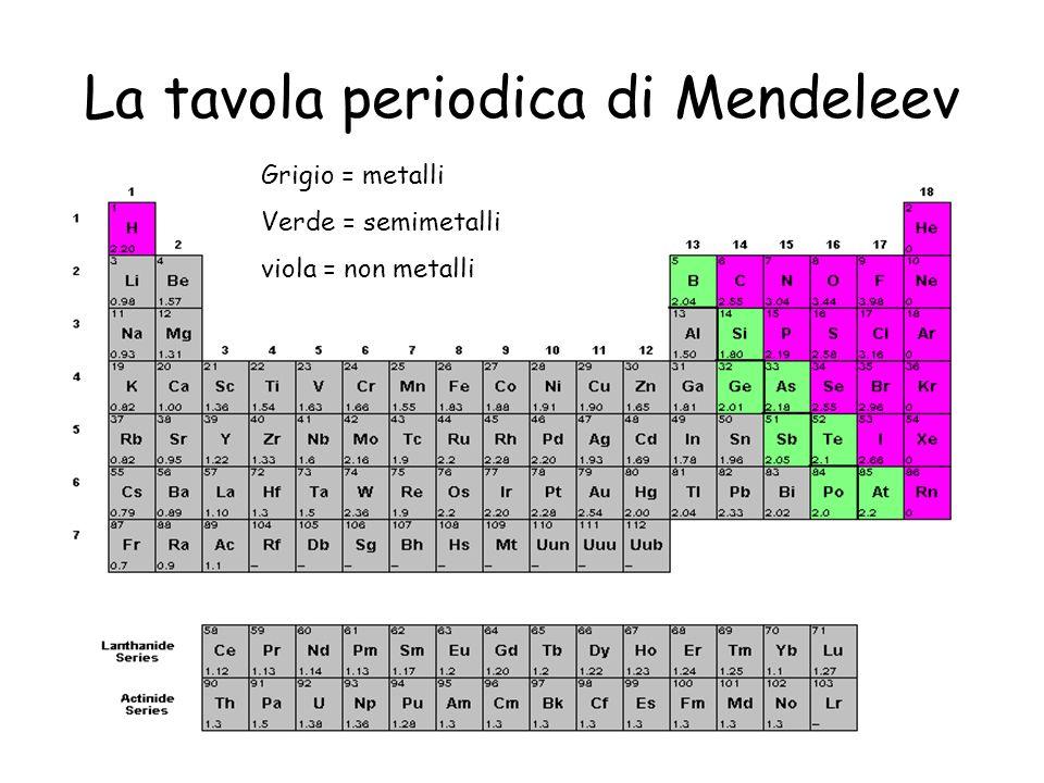 I simboli degli elementi chimici ppt video online scaricare - Mendeleev e la tavola periodica ...
