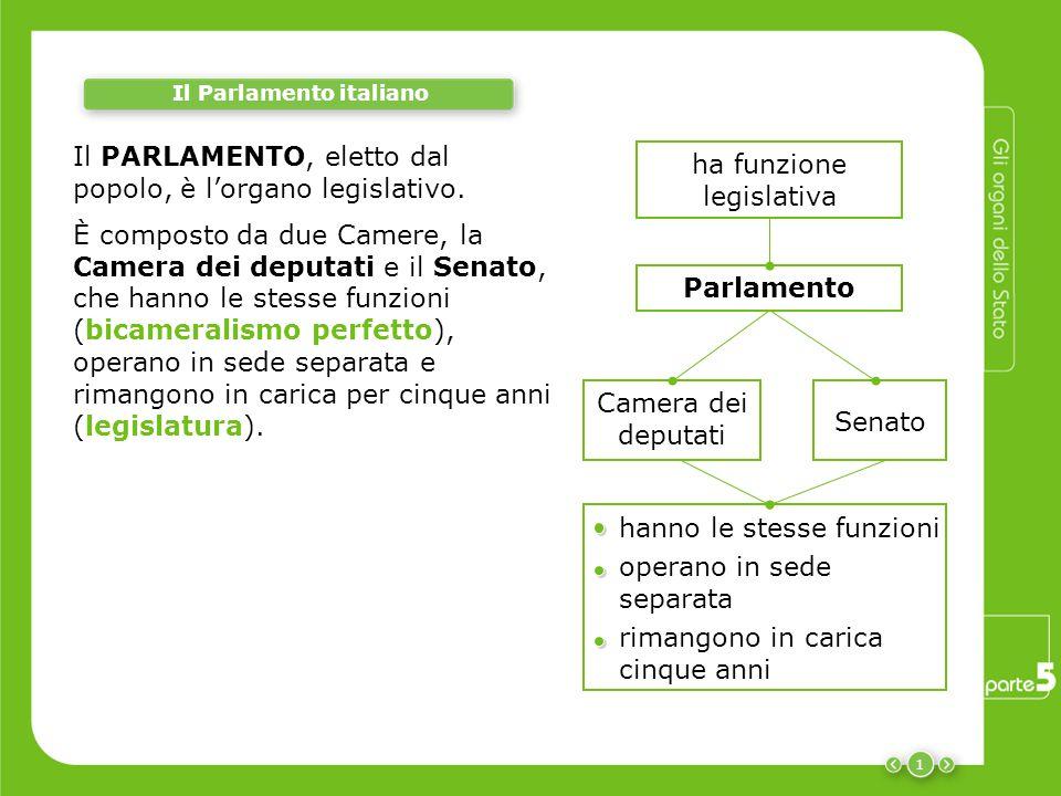 Gli organi dello stato il parlamento italiano le immunit for Composizione del senato