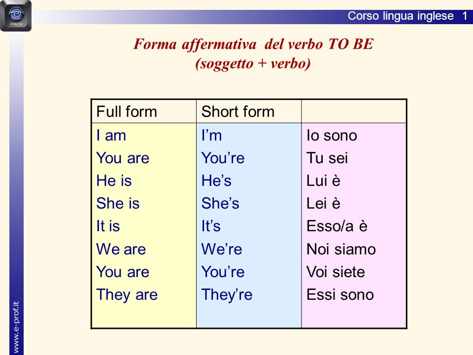 Forma affermativa del verbo TO BE (soggetto + verbo)