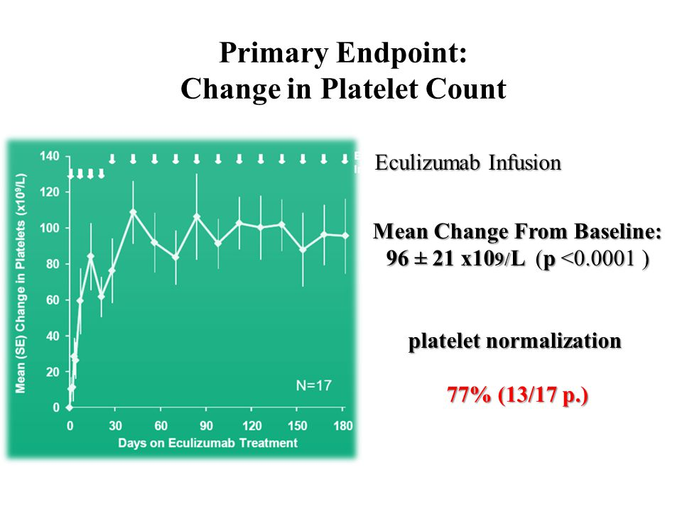 Primary Endpoint: Change in Platelet Count