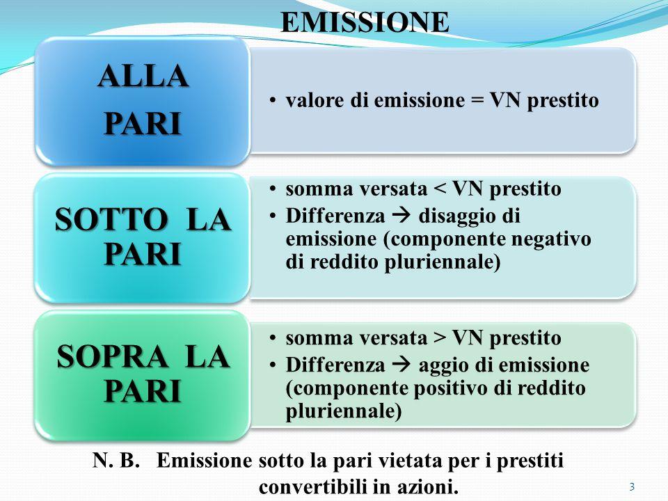 Prezzo di emissione - Wikipedia