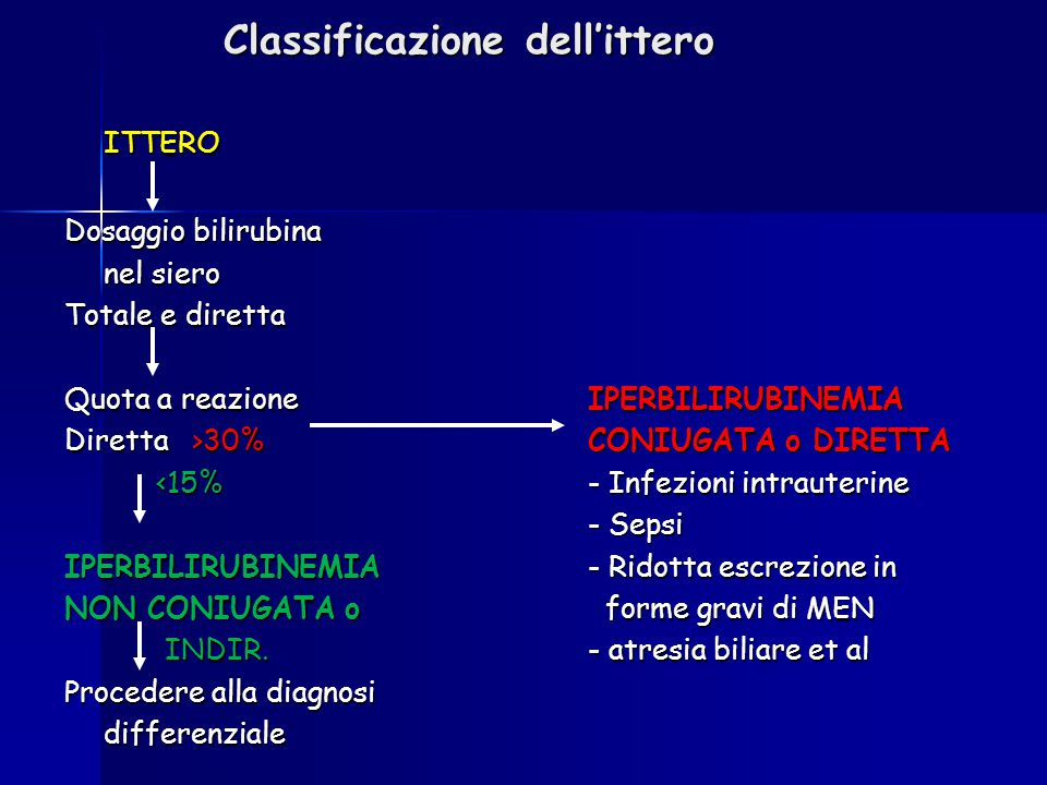 Classificazione dell'ittero