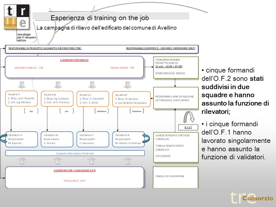 Esperienza di training on the job