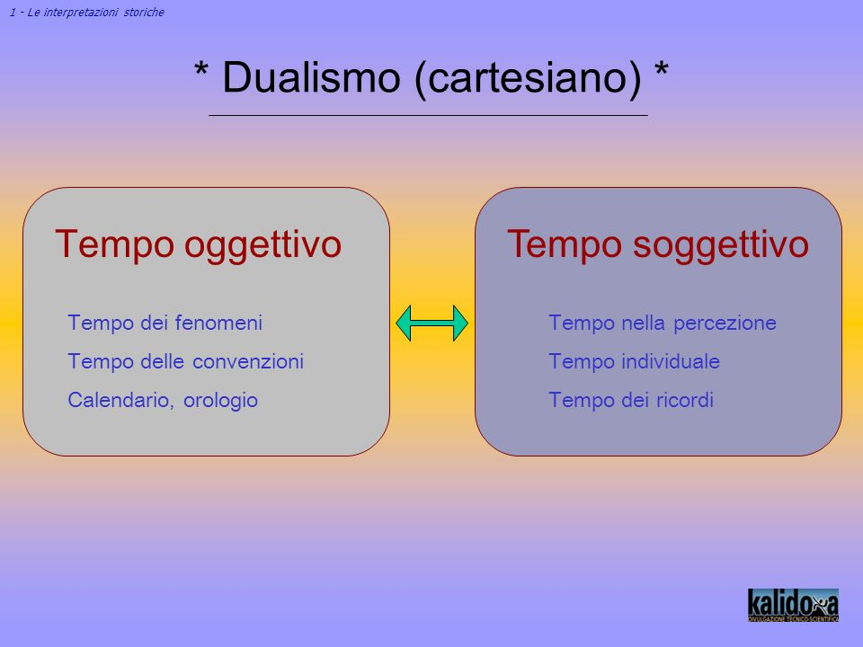 * Dualismo (cartesiano) *