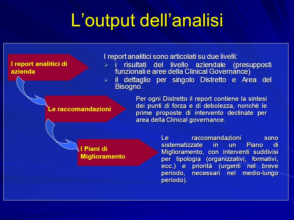 L'output dell'analisi