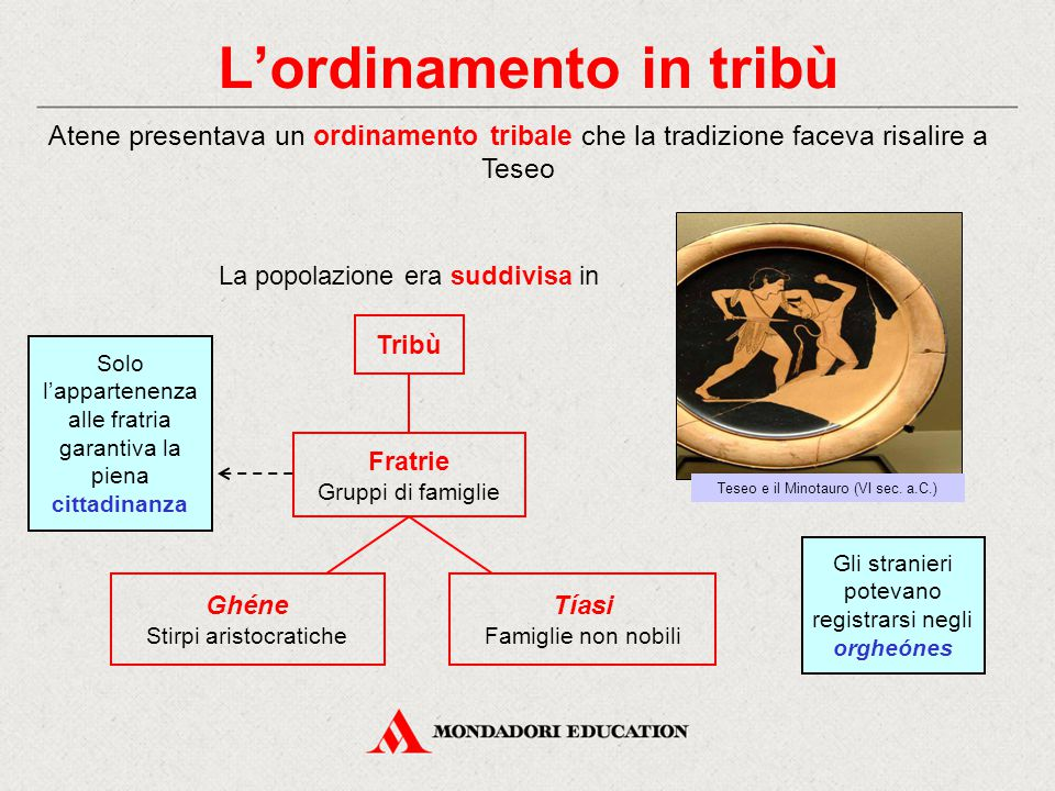 L'ordinamento in tribù