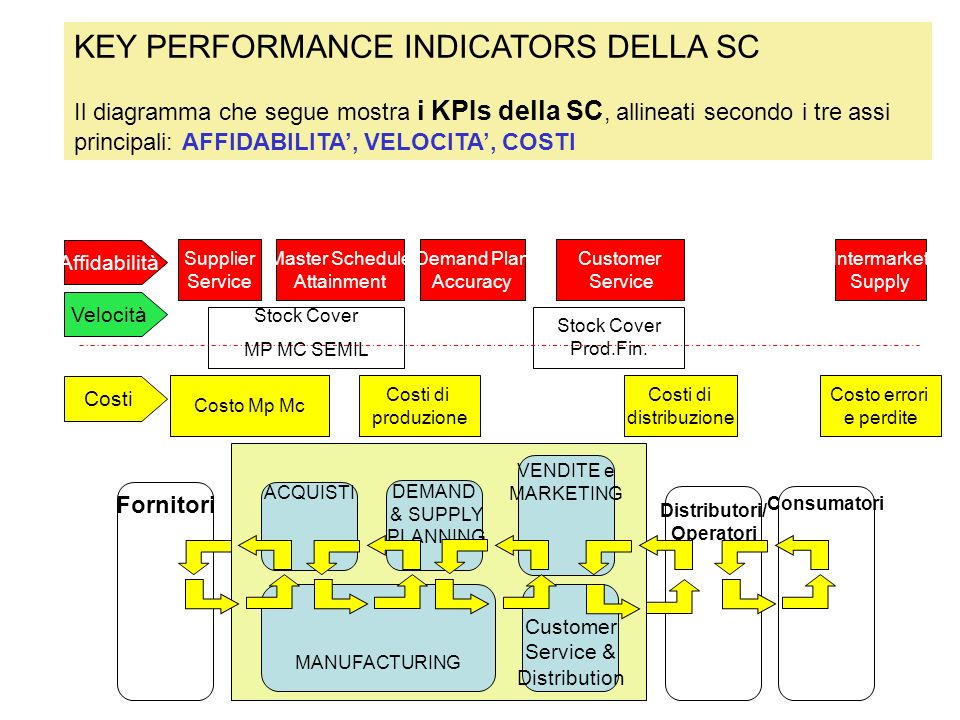 KEY PERFORMANCE INDICATORS DELLA SC