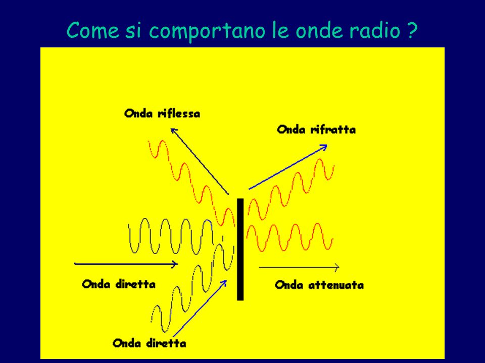 Come si comportano le onde radio