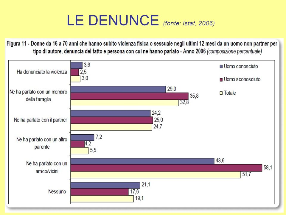 LE DENUNCE (fonte: Istat, 2006)