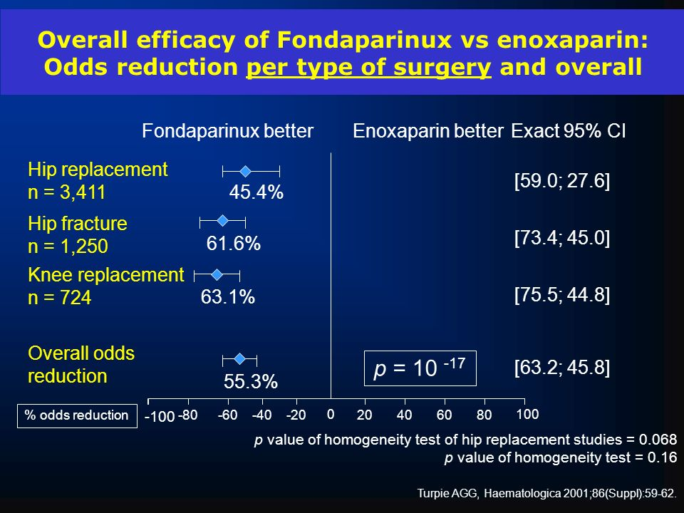 Overall efficacy of Fondaparinux vs enoxaparin: Odds reduction per type of surgery and overall