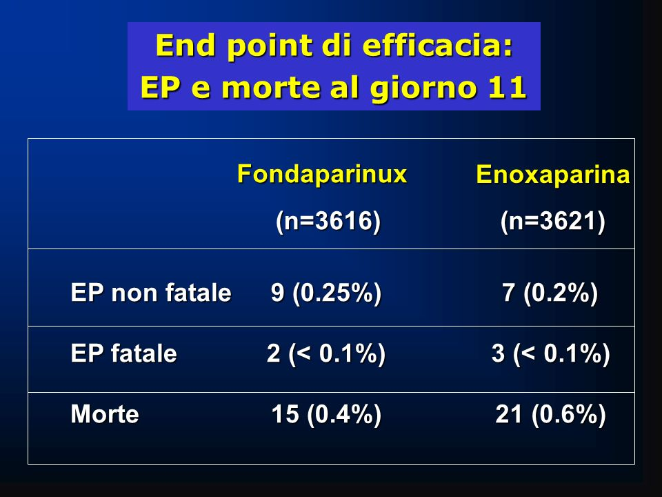 End point di efficacia: EP e morte al giorno 11